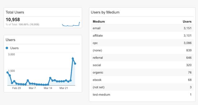 google-analytics-dashboard-example