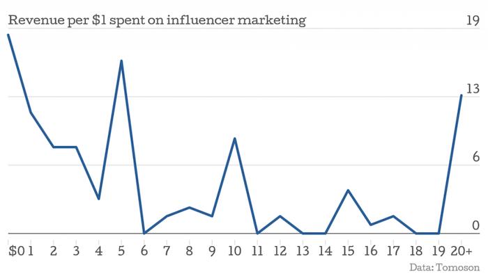 influencer-revenue