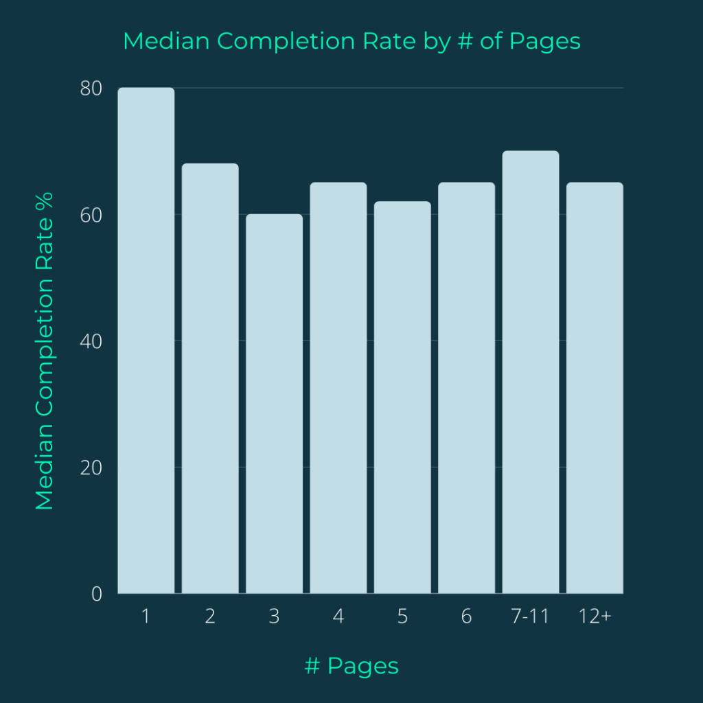 median completion rate graph